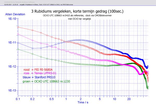 http://www.miedema.dyndns.org/co/2019/rb/3rb/vergelijk-3-Rubidiums-t=100sec---adev2-600pix.png