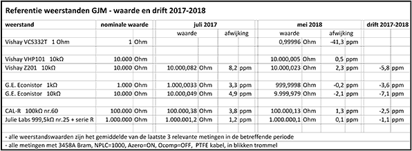 http://www.miedema.dyndns.org/co/2018/r-weerstand/meten2018/Weerstand-standaarden-GJM---waarde-en-drift-2017-2018-600pix.png