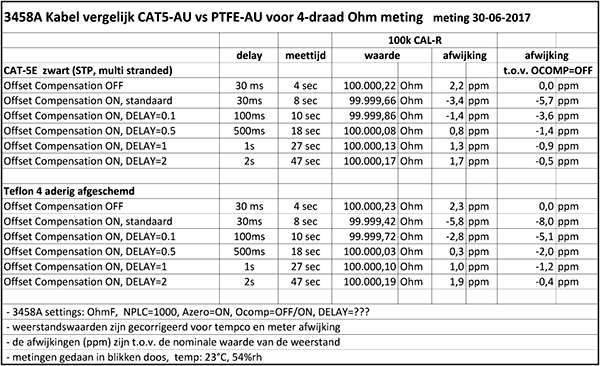 http://www.miedema.dyndns.org/co/2017/r-weerstand/kabel/Kabel-vergelijk-CAT5-AU-vs-PTFE-voor-4-draad-Ohm-meting-30-06-2017-600pix.png