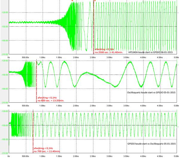 http://www.miedema.dyndns.org/fmpics/Circuits_online/ocxo/GPSDO,-Oscilloquartz-en-HP5340A----koude-start-vergeleken-600pix.png