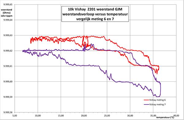 http://www.miedema.dyndns.org/co/2017/r-weerstand/vishay/Vishay-Z201-tempco-meting-6en7-R-versus-temp-600pix.png