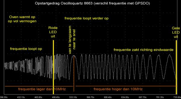 http://www.miedema.dyndns.org/fmpics/Circuits_online/ocxo/Oscilloquartz-koude-start-vs-GPSDO-05-01-2015-opstartgedrag-600pix.png