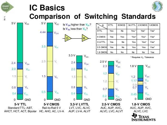 http://image.slidesharecdn.com/logicfamilies1-130729083113-phpapp02/95/logic-families-1-24-638.jpg?cb=1375086690