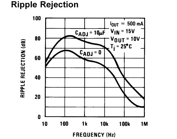 http://www.miedema.dyndns.org/fmpics/Circuits_online/ocxo/LM317-Ripple-Rejection-600pix.png