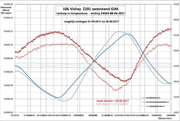 http://www.miedema.dyndns.org/co/2017/r-weerstand/vishay/10K-Vishay-Z201-GJM-tempco-vs-tijd-3458A-01-en-26-06-2017-vergelijk-600pix.png