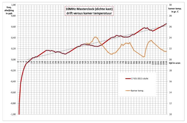 http://www.miedema.dyndns.org/fmpics/Circuits_online/ocxo/Drift-8663-OCXO-versus-kamer-temperatuur-600pix.png