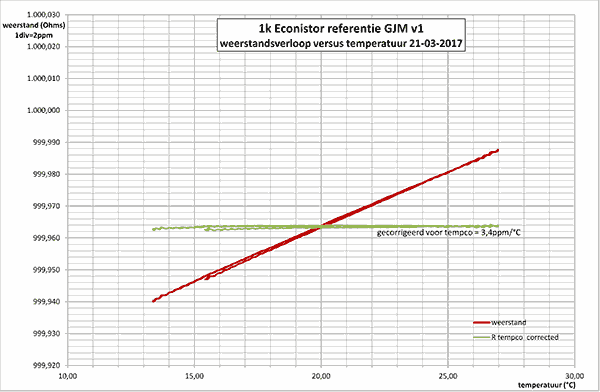 http://www.miedema.dyndns.org/co/2017/r-weerstand/Econistor-1k-GJM-v1-tempco-600pix.png