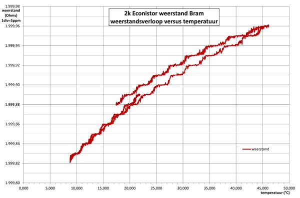 http://www.miedema.dyndns.org/co/2017/r-standaard/2k-Econistor-Bram-verloop-versus-temp-600pix.png