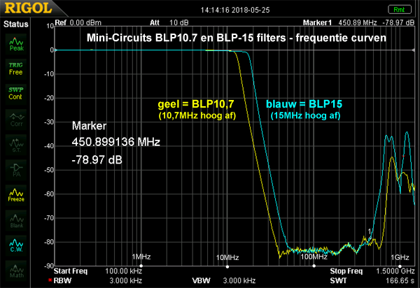 http://www.miedema.dyndns.org/co/2018/minicircuits/Mini-Circuits-BLP-filters---frequentiecurven-tot-1,5GHz-600pix.png