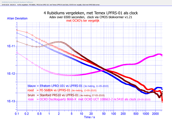 http://www.miedema.dyndns.org/co/2019/rb/3rb/4x-Rb-vergeleken-met-Temex-LPFRS-01-als-Clock-OCXOs-ter-vergelijk---Adev-6500sec-600pix.png