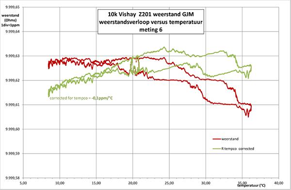 http://www.miedema.dyndns.org/co/2017/r-weerstand/vishay/Vishay-Z201-tempco-meting-6-R-versus-temp-600pix.png