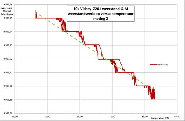 http://www.miedema.dyndns.org/co/2017/r-weerstand/Vishay-Z201-weerstand-versus-temperatuur-2-600pix.png