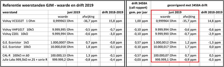http://www.miedema.dyndns.org/co/2019/r-standaard/Weerstand-standaarden-GJM---waarde-en-drift-2019-+-drift-3458A-600pix.png