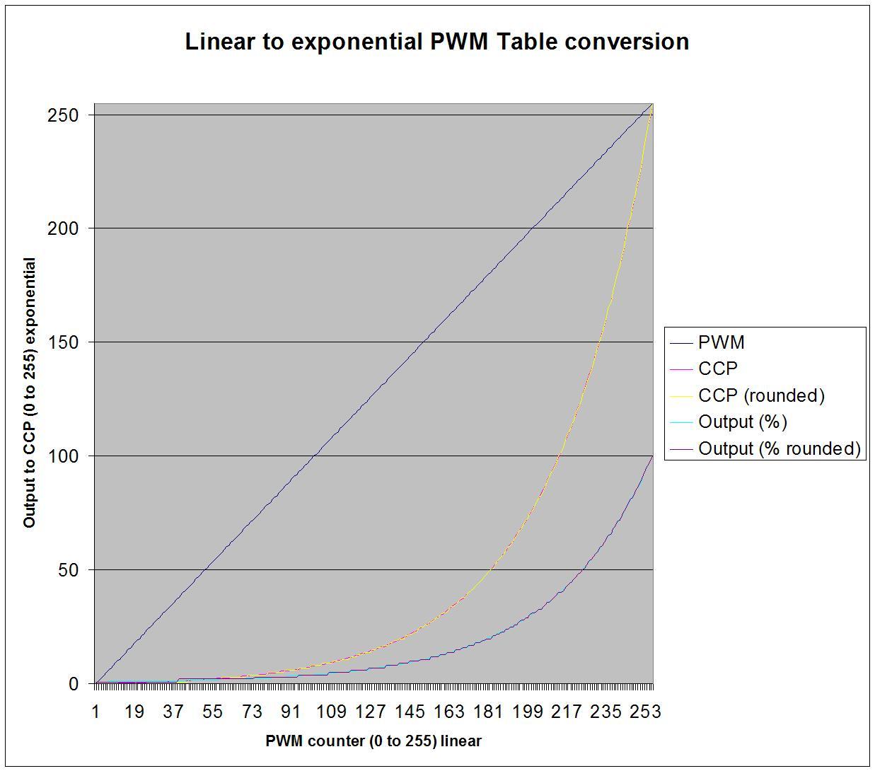 http://www.turbokeu.com/myprojects/tl-dimmer/pwm_conversion.jpg