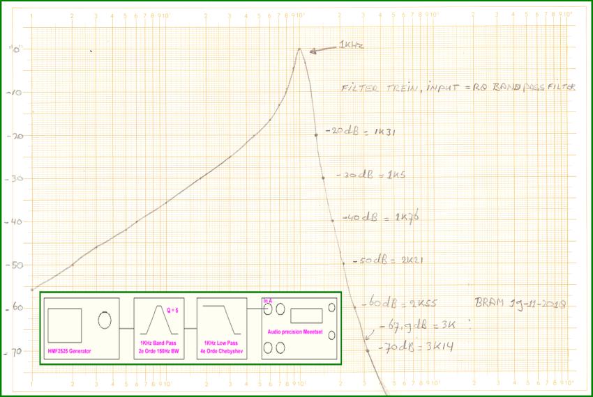 http://www.bramcam.nl/NA/NA-1KHz-Ref/Filtertrain-Measurement-01-klein.png
