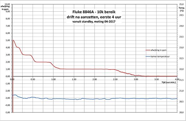 http://www.miedema.dyndns.org/co/2017/r-weerstand/Fluke-8846A---10k-bereik---drift-na-aanzetten-4-uur-600pix.png