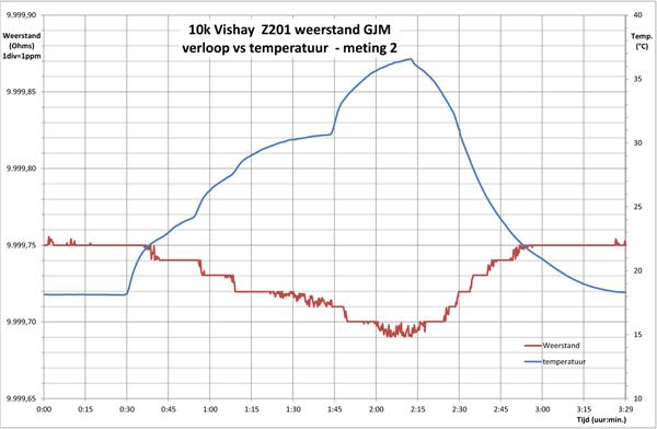 http://www.miedema.dyndns.org/co/2017/r-weerstand/Vishay-Z201-verloop-versus-temperatuur-2-600pix.png