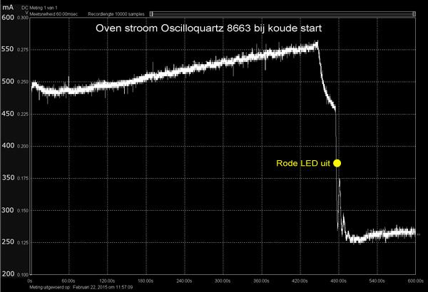 http://www.miedema.dyndns.org/fmpics/Circuits_online/ocxo/Oscilloquartz-1-Oven-stroom-koude-start-600pix.png