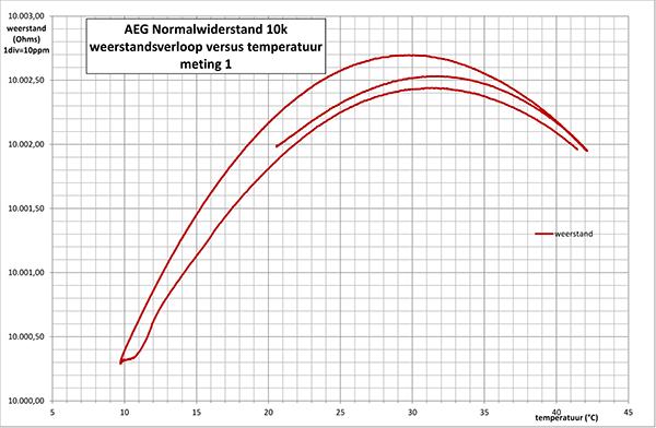 http://www.miedema.dyndns.org/co/2017/r-weerstand/aeg/AEG-10k---verloop-versus-temperatuur-1-600pix.png