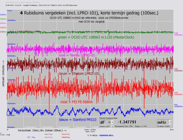 http://www.miedema.dyndns.org/co/2019/rb/3rb/vergelijk-4-Rubidiums-(+LPRO-101)-t=100sec-freq-600pix.png