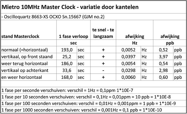 http://www.miedema.dyndns.org/fmpics/Circuits_online/ocxo/OCXO-snelheidsvariatie-kantelen_tabel-600pix.png