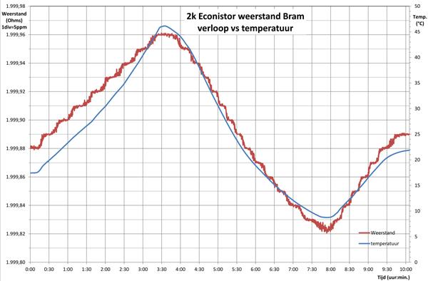 http://www.miedema.dyndns.org/co/2017/r-standaard/2k-Econistor-Bram-verloop-versus-tijd-600pix.png