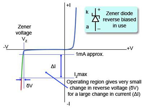 http://www.learnabout-electronics.org/PSU/images/zener-characteristic.jpg