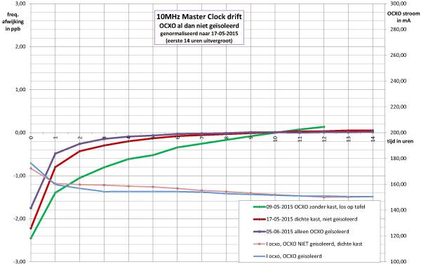 http://www.miedema.dyndns.org/fmpics/Circuits_online/ocxo/10MHz-Master-Clock-invloed-isolatie-op-OCXO-drift-genormaliseerd-14uur-600pix.png