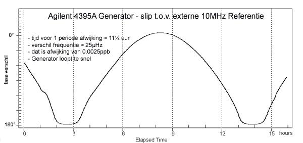 http://www.miedema.dyndns.org/co/2017/ocxo-adjust/4395A-Generator-slip-tov-10MHz-Ref-600pix.png