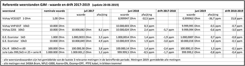 http://www.miedema.dyndns.org/co/2019/r-standaard/Weerstand-standaarden-GJM---waarde-en-drift-2017-2019-600pix.png
