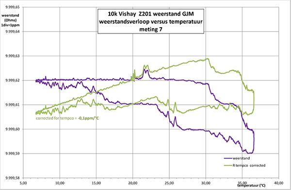 http://www.miedema.dyndns.org/co/2017/r-weerstand/vishay/Vishay-Z201-tempco-meting-7-R-versus-temp-600pix.png