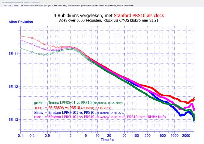 http://www.miedema.dyndns.org/co/2019/rb/3rb/4x-rubidium-vergeleken---LPRO-101-(PRS10-zonder-10MHz-trafo)--FE-5680A,--LPFRS-01--met-Stanford-PRS10-als-Clock-600pix.png