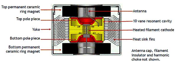 http://ffden-2.phys.uaf.edu/211_fall2013.web.dir/Zackery_Schikora/Production%20of%20Microwaves/img/Magnetron_structure_2.png