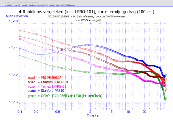 http://www.miedema.dyndns.org/co/2019/rb/3rb/vergelijk-4-Rubidiums-(+LPRO-101)-t=100sec-adev-600pix.png
