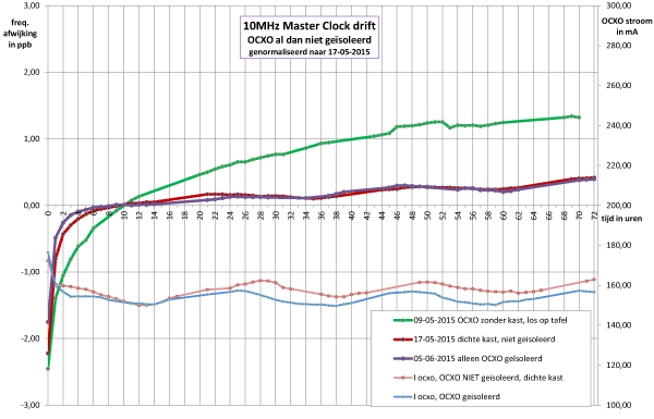 http://www.miedema.dyndns.org/fmpics/Circuits_online/ocxo/10MHz-Master-Clock-invloed-isolatie-op-OCXO-drift-genormaliseerd-72uur-600pix.png