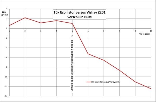 http://www.miedema.dyndns.org/co/2017/r-weerstand/10k-vergelijk-Vishay-Econistar-31-03-2017-600pix.png
