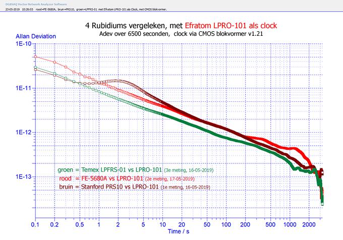 http://www.miedema.dyndns.org/co/2019/rb/3rb/4x-Rb-vergeleken---FE-5680A,--PRS10,--LPFRS-01--met-Efratom-LPRO-101-als-Clock---Adev-6500sec-600pix.png