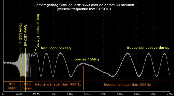 http://www.miedema.dyndns.org/fmpics/Circuits_online/ocxo/Oscilloquartz-koude-start-vs-GPSDO-05-01-2015-80min-600pix.png