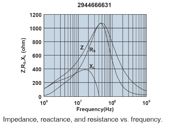 http://www.miedema.dyndns.org/fmpics/Circuits_online/dc-dc/ferrite-bead-impedance.png