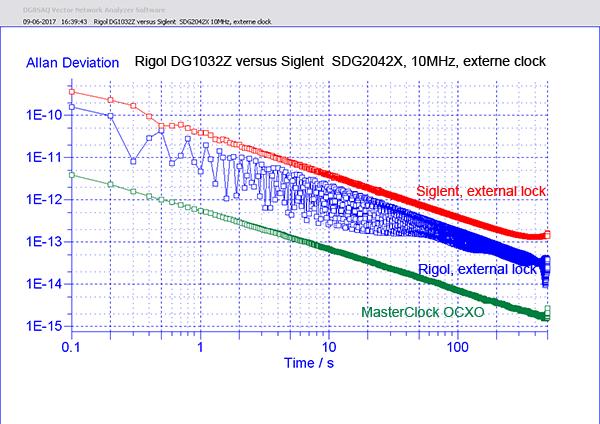 http://www.miedema.dyndns.org/co/2017/rigol-siglent/clock/Rigol-DG1032Z-versus-Siglent--SDG2042X-10MHz,-externe-clock-v2-600pix.png